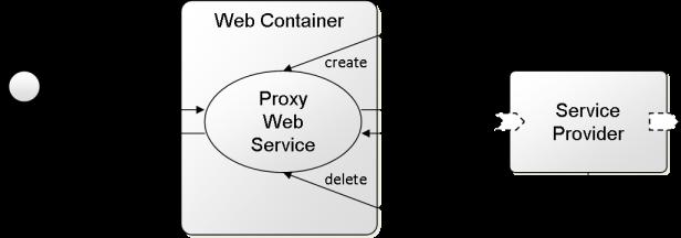 Web Service Integration - Jadex Active Components 3 0 115